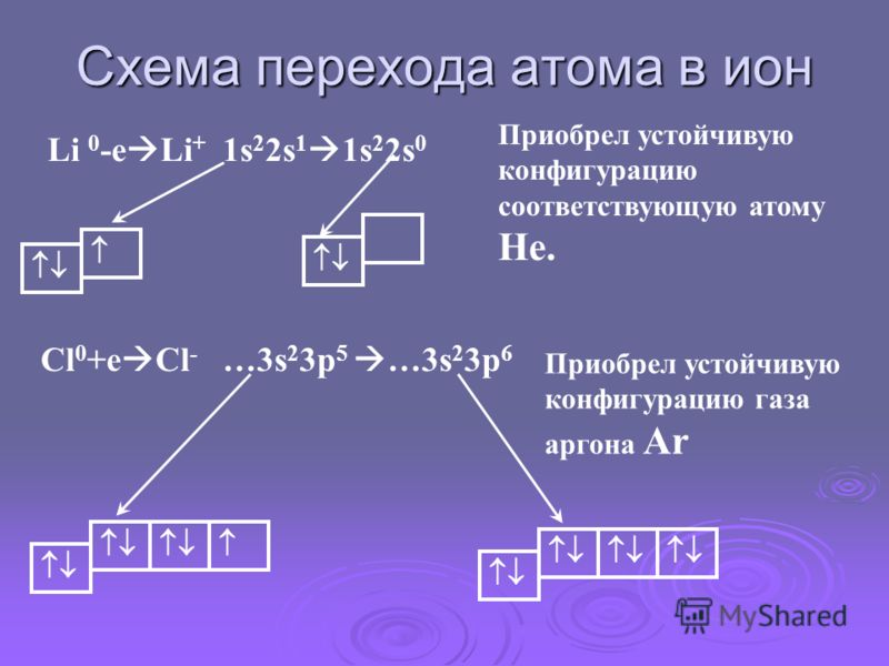 Схема перехода атома в ион Li 0 -e Li + 1s 2 2s 1 1s 2 2s 0 Приобрел устойчивую конфигурацию соответствующую атому Не. Cl 0 +e Cl - …3s 2 3p 5 …3s 2 3p 6 Приобрел устойчивую конфигурацию газа аргона Ar