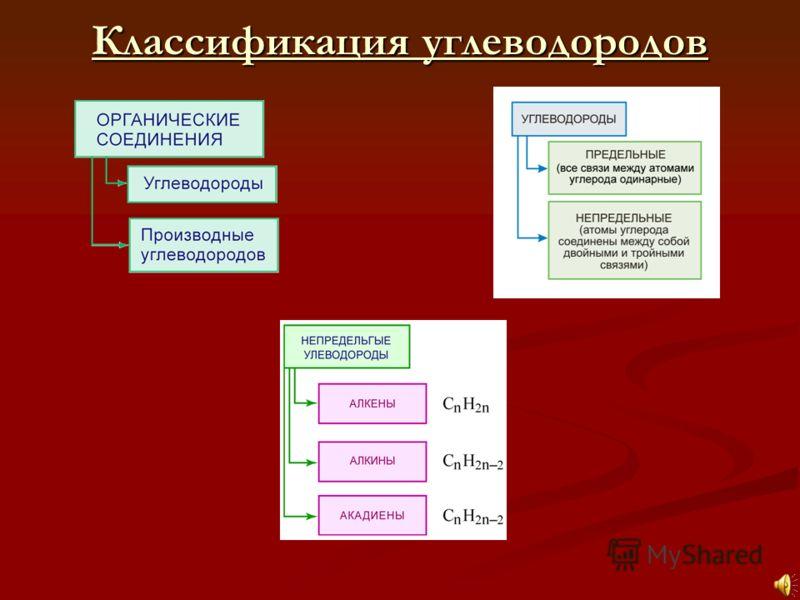 Классификация углеводородов Классификация углеводородов