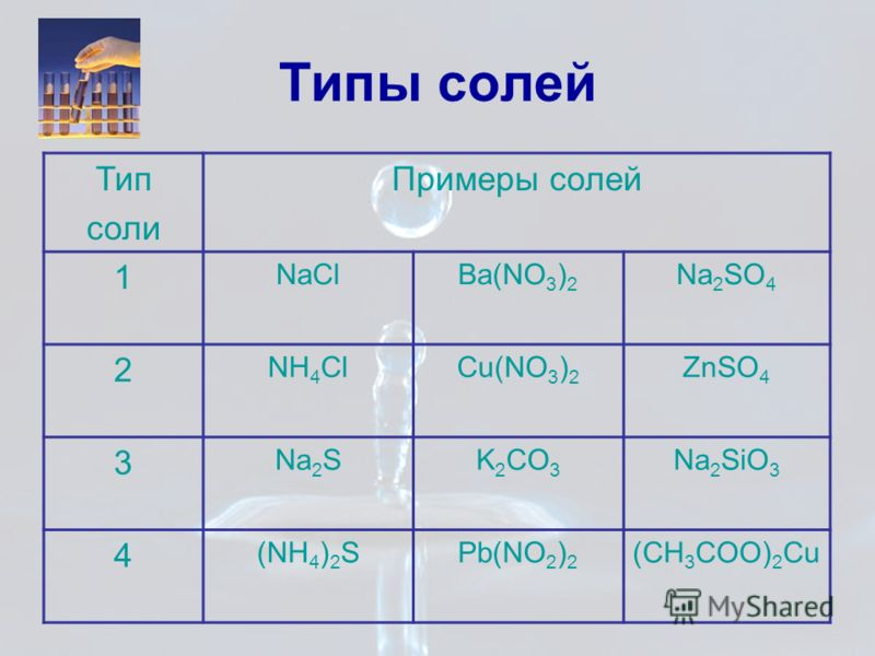 Типы солей Тип соли Примеры солей 1 NaClBa(NO 3 ) 2 Na 2 SO 4 2 NH 4 ClCu(NO 3 ) 2 ZnSO 4 3 Na 2 SK 2 CO 3 Na 2 SiO 3 4 (NH 4 ) 2 SPb(NO 2 ) 2 (CH 3 COO) 2 Cu