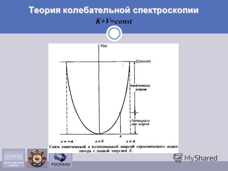 Теория колебательной спектроскопии K+V=const