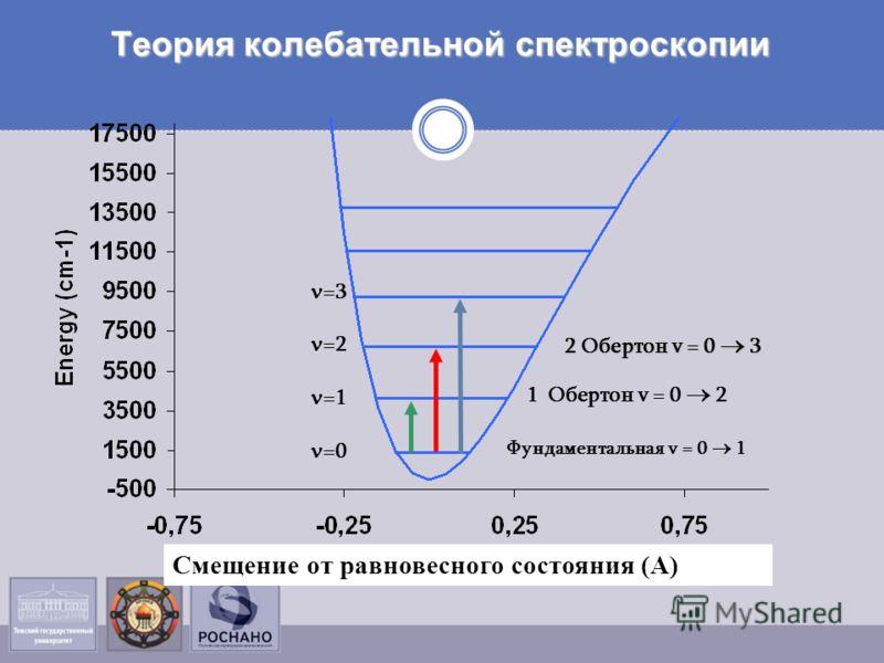 Теория колебательной спектроскопии 2 Обертон v = 0 3 1 Обертон v = 0 2 Фундаментальная v = 0 1 =3 =2 =1 =0 Смещение от равновесного состояния (А)