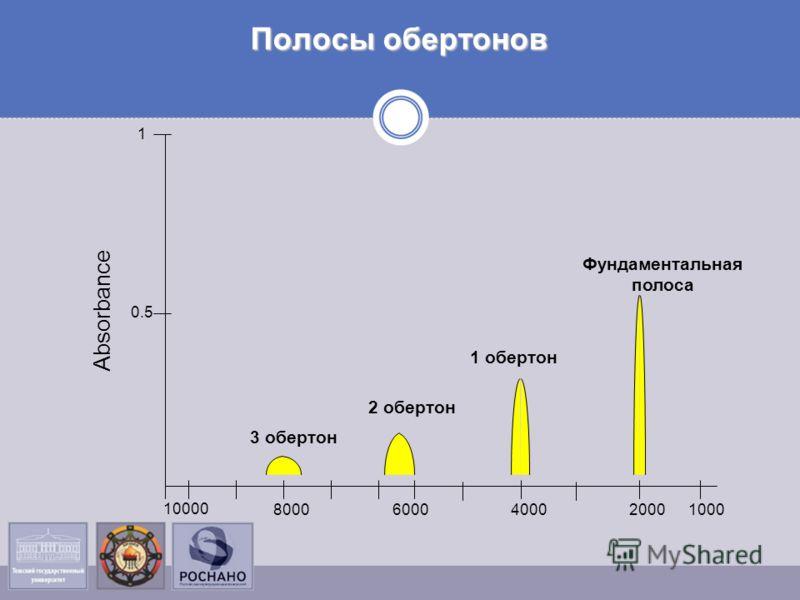 Полосы обертонов 10002000400060008000 10000 3 обертон 2 обертон 1 обертон Фундаментальная полоса 1 0.5 Absorbance