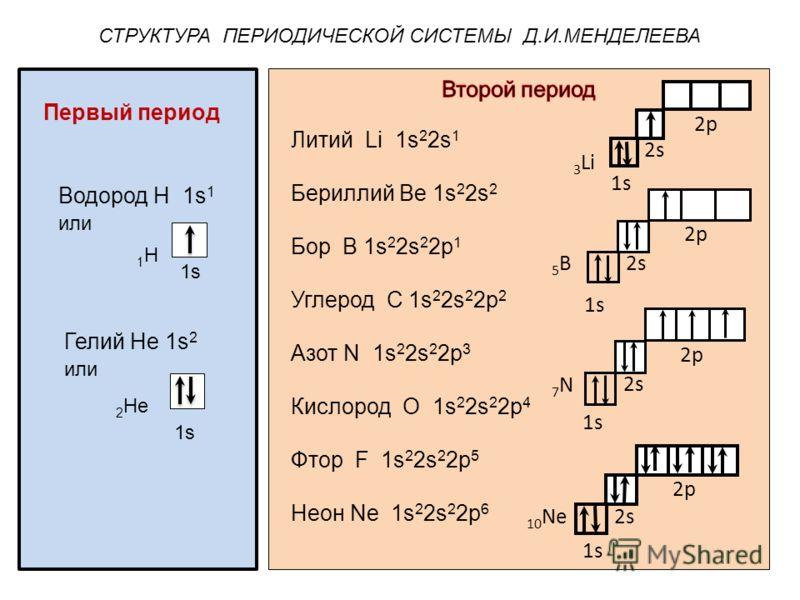СТРУКТУРА ПЕРИОДИЧЕСКОЙ СИСТЕМЫ Д.И.МЕНДЕЛЕЕВА 1s 2s 2р 3 Li 1s 2s 2р 7N7N 1s 2s 2р 5В5В 1s 2s 2р 10 Nе 1s 2 Не Первый период Водород Н 1s 1 или Гелий Не 1s 2 или 1s 1Н1Н