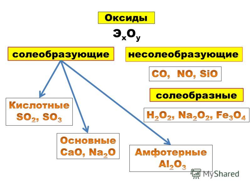 Оксиды ЭхОуЭхОу солеобразующие несолеобразующие солеобразные