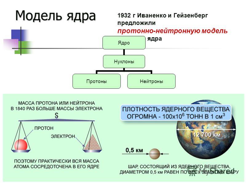 Модель ядра 1932 г Иваненко и Гейзенберг предложили протонно-нейтронную модель атомного ядра Ядро Нуклоны ПротоныНейтроны