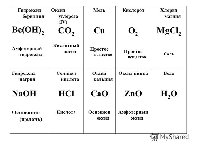 Гидроксид бериллия Bе(OH) 2 Амфотерный гидроксид Оксид углерода (IV) CO 2 Кислотный оксид Медь Cu Простое вещество Кислород O 2 Простое вещество Хлорид магния MgCl 2 Соль Гидроксид натрия NaOH Основание (щелочь) Соляная кислота НCl Кислота Оксид каль