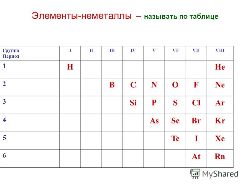 Элементы-неметаллы – называть по таблице Группа Период IIIIIIIVVVIVIIVIII 1 HHe 2 BCNOFNe 3 SiPSClAr 4 AsSeBrKr 5 TeIXe 6 AtRn