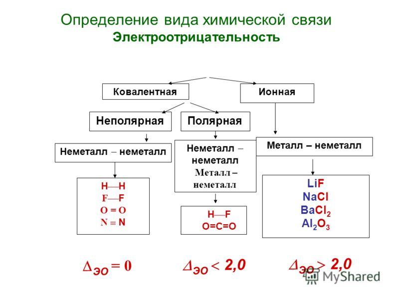 Определение вида химической связи Электроотрицательность КовалентнаяИонная НеполярнаяПолярная Неметалл неметалл Металл – неметалл Н F O = O N H F О=С=О LiF NaCl BaCl 2 Al 2 O 3 ЭО = 0 ЭО 2,0 ЭО 2,0