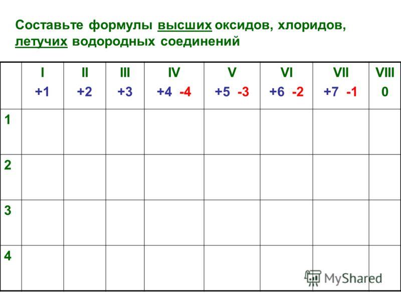 Составьте формулы высших оксидов, хлоридов, летучих водородных соединений I +1 II +2 III +3 IV +4 -4 V +5 -3 VI +6 -2 VII +7 -1 VIII 0 1 2 3 4
