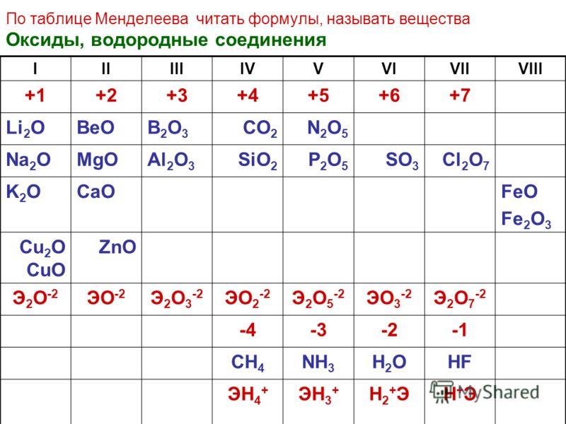 По таблице Менделеева читать формулы, называть вещества Оксиды, водородные соединения IIIIIIIVVVIVIIVIII +1+1+2+3+4+5+6+7 Li 2 OBeOB2O3B2O3 CO 2 N2O5N2O5 Na 2 OMgOAl 2 O 3 SiO 2 P2O5P2O5 SO 3 Cl 2 O 7 K2OK2OCaOFeO Fe 2 O 3 Cu 2 O CuO ZnO Э 2 О -2 ЭО