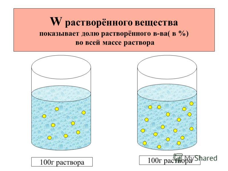 100г раствора W растворённого вещества показывает долю растворённого в-ва( в %) во всей массе раствора