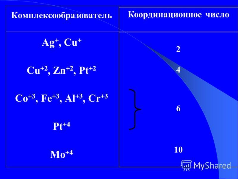 Комплексообразователь Ag +, Cu + Cu +2, Zn +2, Pt +2 Co +3, Fe +3, Al +3, Cr +3 Pt +4 Mo +4 Координационное число 2 4 6 10