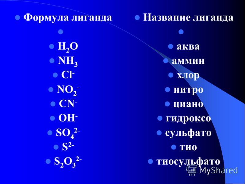 Формула лиганда H 2 O NH 3 Cl - NO 2 - CN - OH - SO 4 2- S 2- S 2 O 3 2- Название лиганда аква аммин хлор нитро циано гидроксо сульфато тио тиосульфато