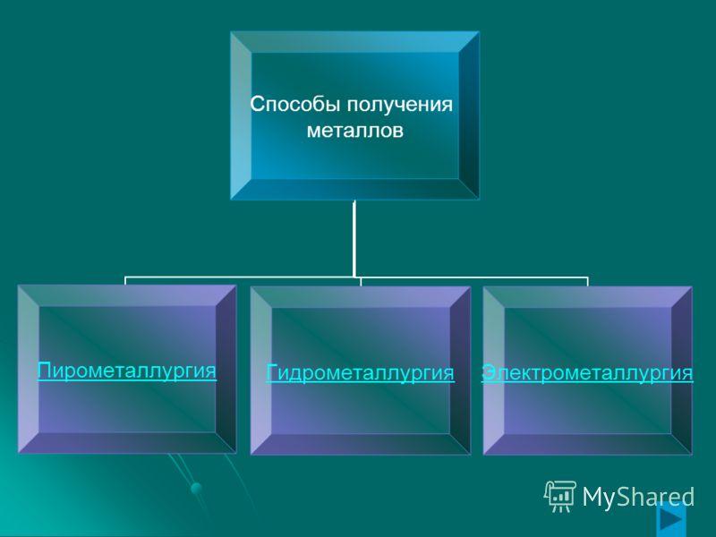 Способы получения металлов ПирометаллургияГидрометаллургияЭлектрометаллургия