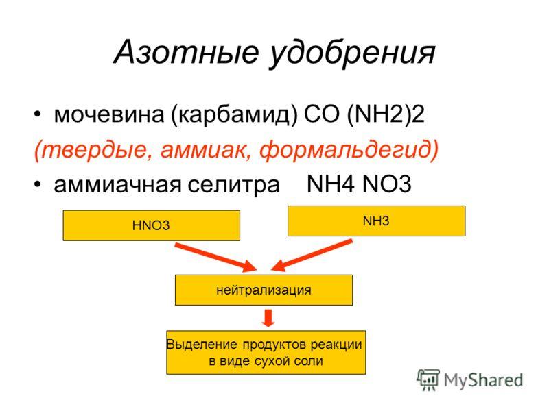 Азотные удобрения мочевина (карбамид) CO (NH2)2 (твердые, аммиак, формальдегид) аммиачная селитра NH4 NO3 HNO3 NH3 нейтрализация Выделение продуктов реакции в виде сухой соли
