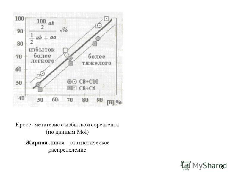 16 Кросс- метатезис с избытком сореагента (по данным Mol) Жирная линия – статистическое распределение