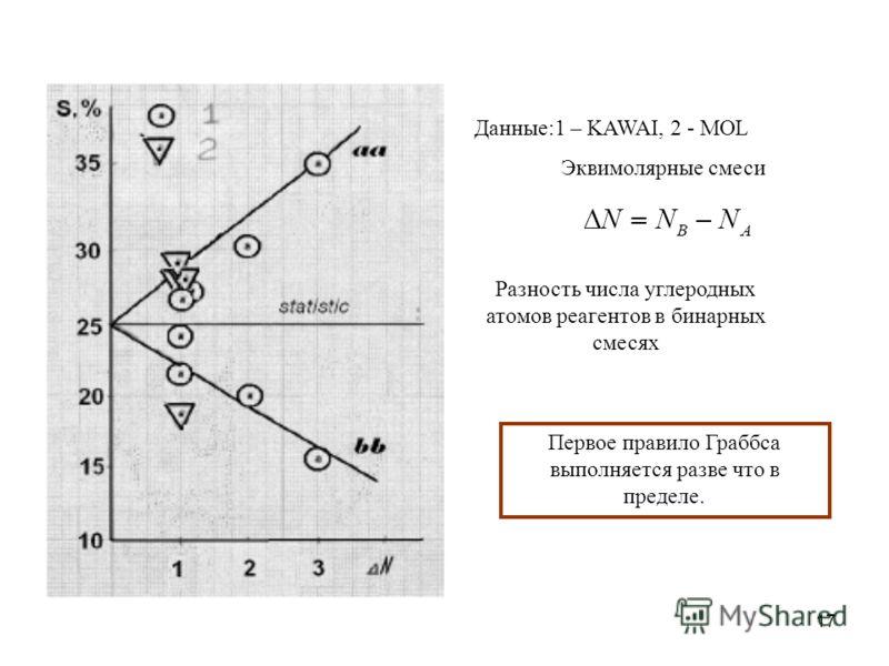 17 Данные:1 – KAWAI, 2 - MOL Эквимолярные смеси Разность числа углеродных атомов реагентов в бинарных смесях Первое правило Граббса выполняется разве что в пределе.