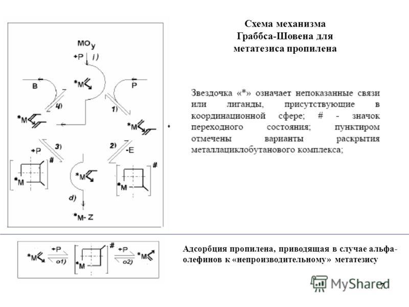 7 Адсорбция пропилена, приводящая в случае альфа- олефинов к «непроизводительному» метатезису Схема механизма Граббса-Шовена для метатезиса пропилена
