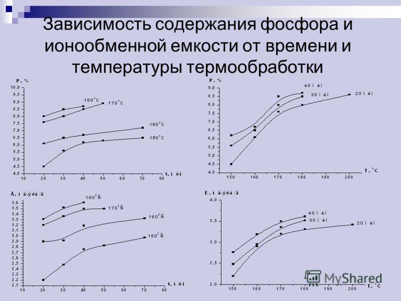 Зависимость содержания фосфора и ионообменной емкости от времени и температуры термообработки