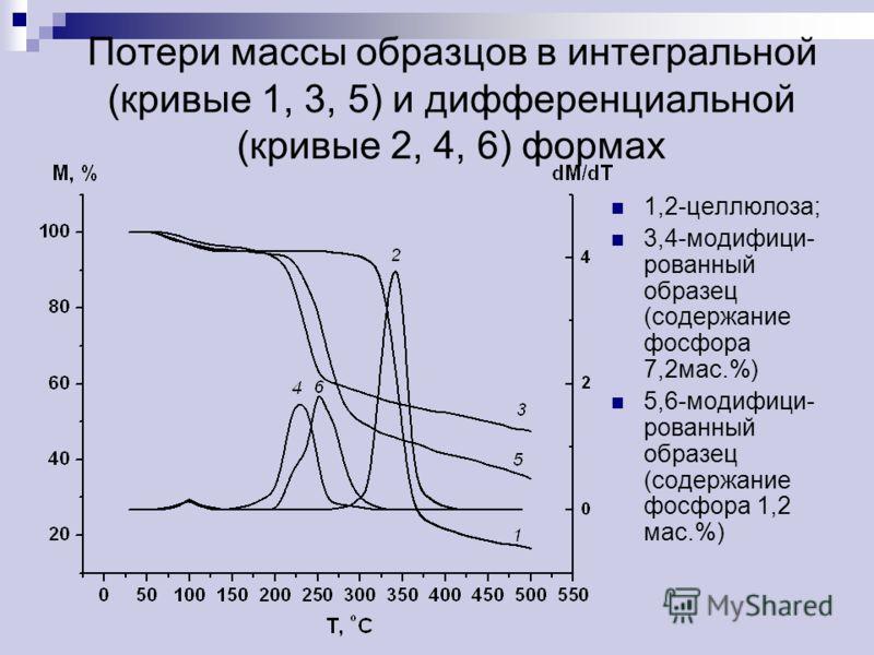 Потери массы образцов в интегральной (кривые 1, 3, 5) и дифференциальной (кривые 2, 4, 6) формах 1,2-целлюлоза; 3,4-модифици- рованный образец (содержание фосфора 7,2мас.%) 5,6-модифици- рованный образец (содержание фосфора 1,2 мас.%)