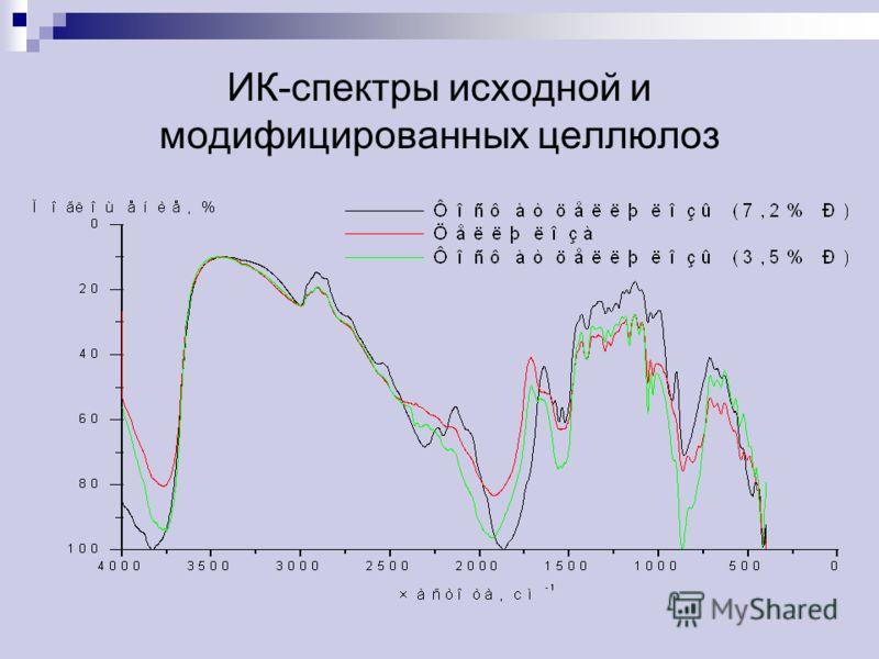 ИК-спектры исходной и модифицированных целлюлоз
