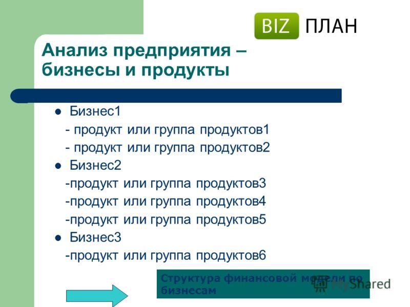 Анализ предприятия – бизнесы и продукты Бизнес 1 - продукт или группа продуктов 1 - продукт или группа продуктов 2 Бизнес 2 -продукт или группа продуктов 3 -продукт или группа продуктов 4 -продукт или группа продуктов 5 Бизнес 3 -продукт или группа п