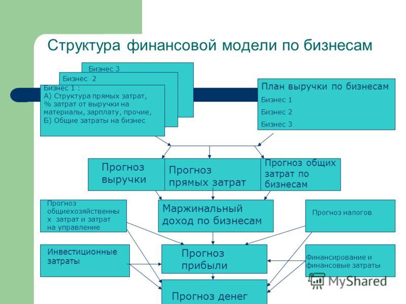 Структура финансовой модели по бизнесам Бизнес 1 : А) Структура прямых затрат, % затрат от выручки на материалы, зарплату, прочие, Б) Общие затраты на бизнес Бизнес 2 Бизнес 3 План выручки по бизнесам Бизнес 1 Бизнес 2 Бизнес 3 Прогноз выручки Прогно