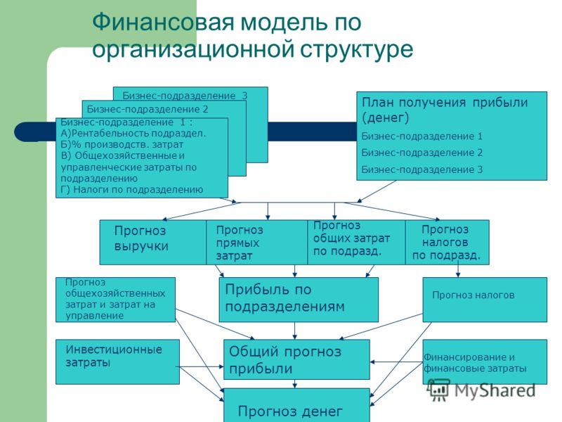 Финансовая модель по организационной структуре Бизнес-подразделение 1 : А)Рентабельность подраздел. Б)% производств. затрат В) Общехозяйственные и управленческие затраты по подразделению Г) Налоги по подразделению Бизнес-подразделение 2 Бизнес-подраз