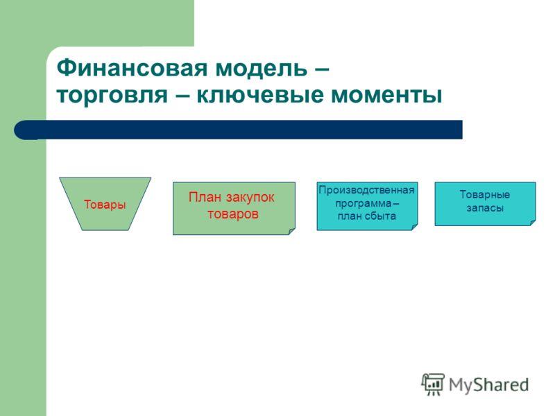Финансовая модель – торговля – ключевые моменты Товары Производственная программа – план сбыта Товарные запасы План закупок товаров