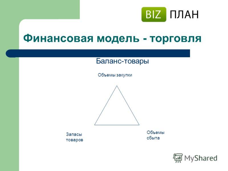 Финансовая модель - торговля Баланс-товары Объемы закупки Запасы товаров Объемы сбыта