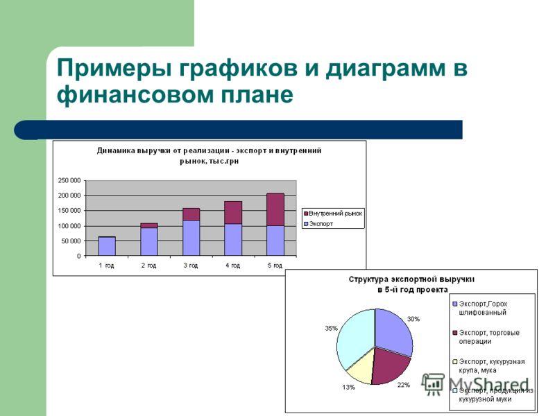 Примеры графиков и диаграмм в финансовом плане