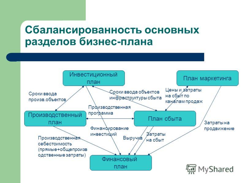 Сбалансированность основных разделов бизнес-плана Инвестиционный план Производственный план План сбыта Финансовый план Сроки ввода произв.объектов Производственная программа Сроки ввода объектов инфраструктуры сбыта Выручка Затраты на сбыт Производст