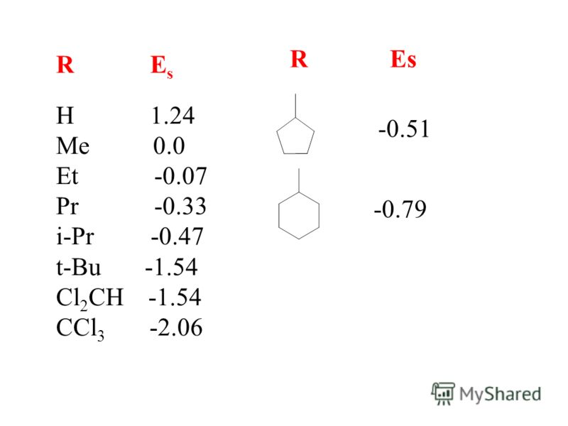 R E s H 1.24 Me 0.0 Et -0.07 Pr -0.33 i-Pr -0.47 t-Bu -1.54 Cl 2 CH -1.54 CCl 3 -2.06 R Es -0.51 -0.79