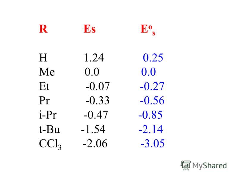 R Es E o s H 1.24 0.25 Me 0.0 0.0 Et -0.07 -0.27 Pr -0.33 -0.56 i-Pr -0.47 -0.85 t-Bu -1.54 -2.14 CCl 3 -2.06 -3.05