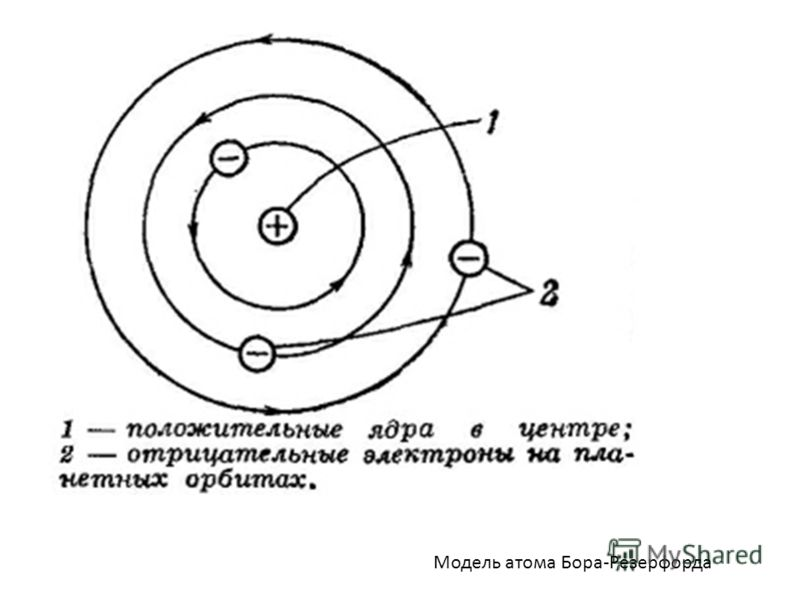 Модель атома Бора-Резерфорда