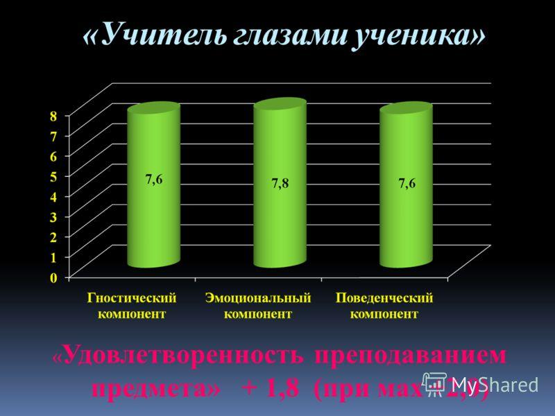 «Учитель глазами ученика» « Удовлетворенность преподаванием предмета» + 1,8 (при мах +2,0)