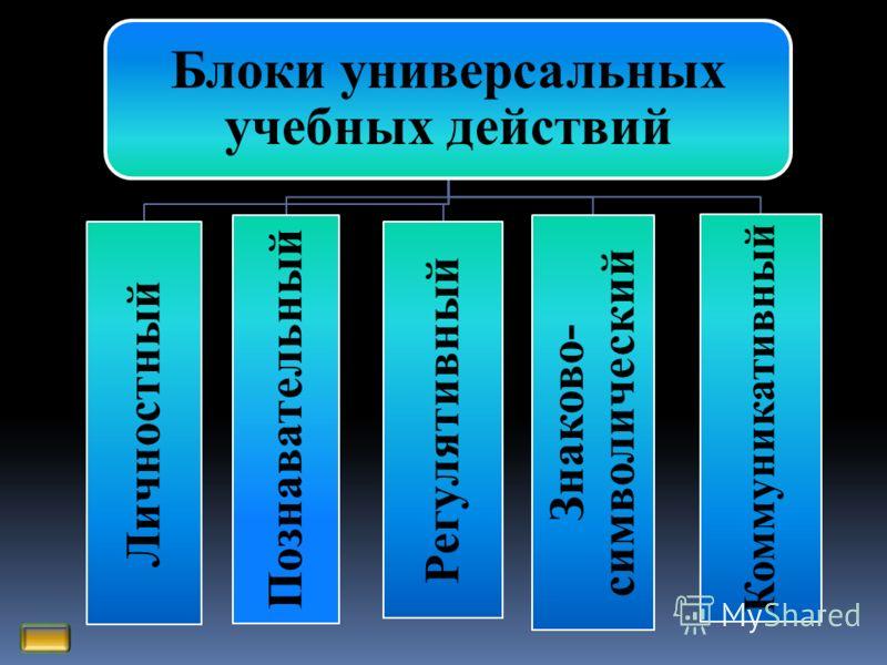 Блоки универсальных учебных действий Личностный Познавательный Регулятивный Знаково- символический Коммуникативный