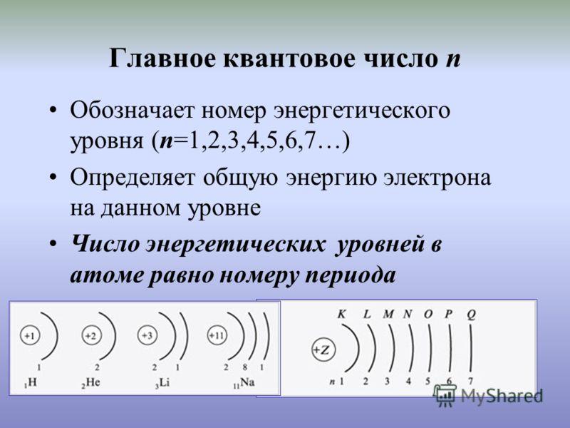 Главное квантовое число n Обозначает номер энергетического уровня (n=1,2,3,4,5,6,7…) Определяет общую энергию электрона на данном уровне Число энергетических уровней в атоме равно номеру периода
