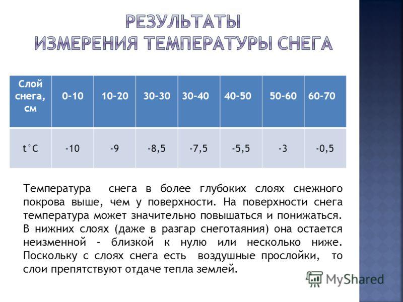 Слой снега, см 0-1010-2030-3030-4040-5050-6060-70 t°C-10-9-8,5-7,5-5,5-3-0,5 Температура снега в более глубоких слоях снежного покрова выше, чем у поверхности. На поверхности снега температура может значительно повышаться и понижаться. В нижних слоях