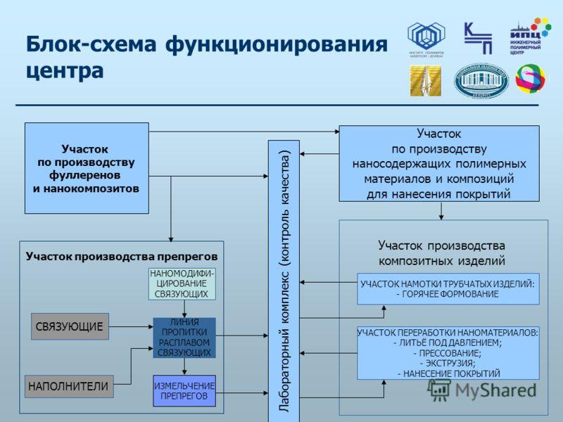 Блок-схема функционирования центра Участок по производству фуллеренов и нанокомпозитов Участок производства препрегов СВЯЗУЮЩИЕ НАПОЛНИТЕЛИ ЛИНИЯ ПРОПИТКИ РАСПЛАВОМ СВЯЗУЮЩИХ НАНОМОДИФИ- ЦИРОВАНИЕ СВЯЗУЮЩИХ Лабораторный комплекс (контроль качества) И