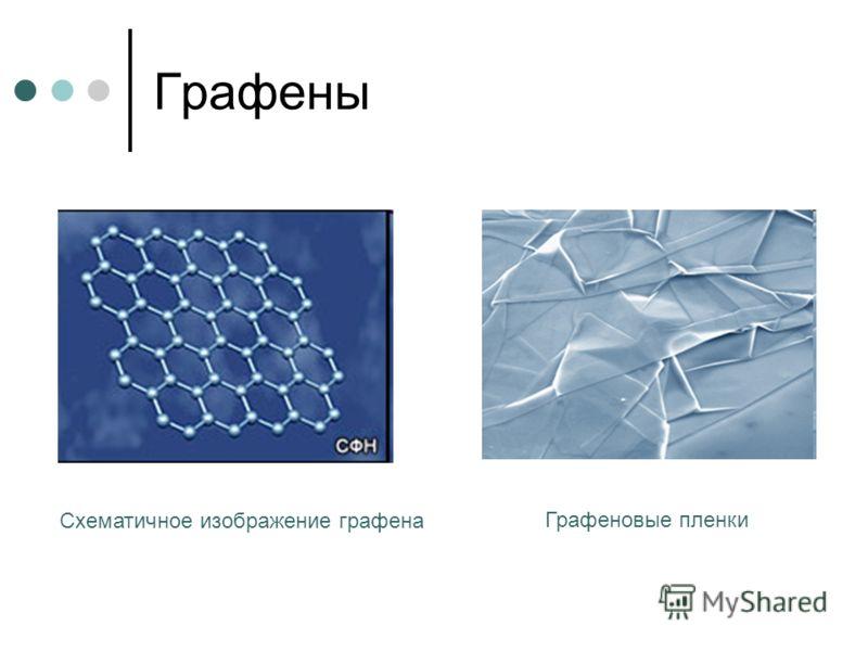 Графены Графеновые пленки Схематичное изображение графена