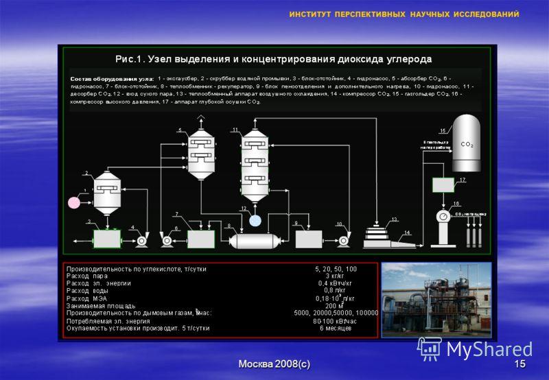 Москва 2008(с)14 ПИЛОТНЫЙ КОМПЛЕКС «СИНТЕЗ» Узел концентрирования СО 2 (рис.1) Узел концентрирования СО 2 (рис.1) –На выходе - очищенный диоксид углерода СО 2 Узел систем электролиза воды (рис.2) Узел систем электролиза воды (рис.2) –На выходе - очищ