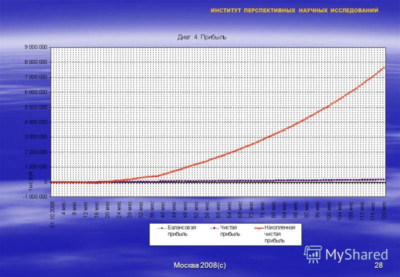 Москва 2008(с)27 ИНСТИТУТ ПЕРСПЕКТИВНЫХ НАУЧНЫХ ИССЛЕДОВАНИЙ