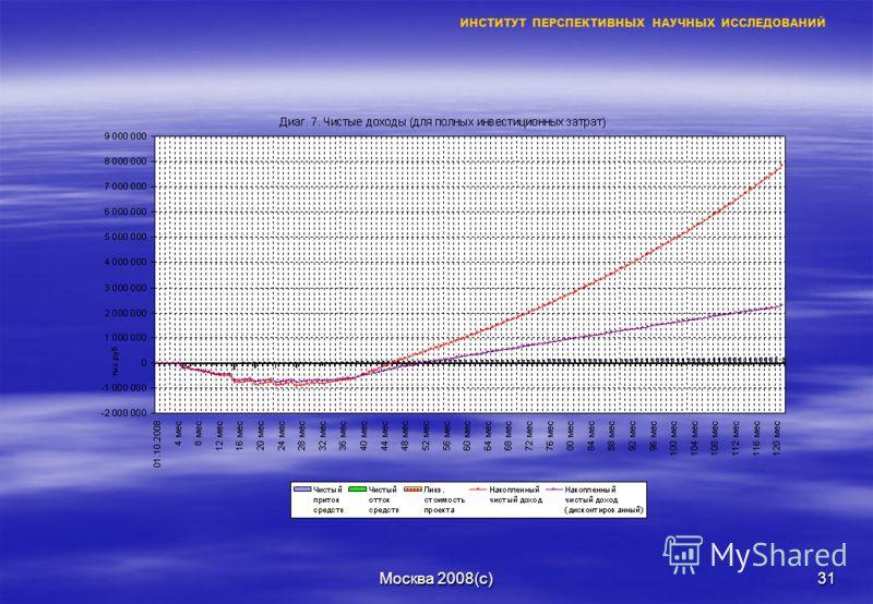 Москва 2008(с)30 ИНСТИТУТ ПЕРСПЕКТИВНЫХ НАУЧНЫХ ИССЛЕДОВАНИЙ