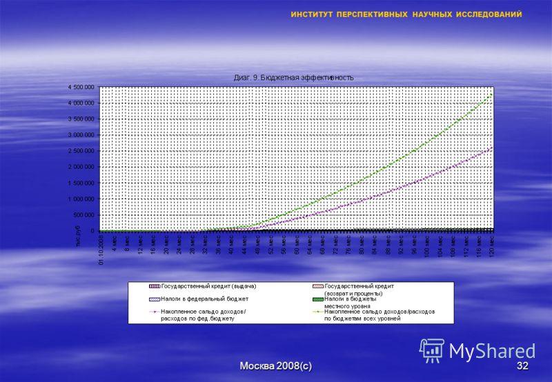 Москва 2008(с)31 ИНСТИТУТ ПЕРСПЕКТИВНЫХ НАУЧНЫХ ИССЛЕДОВАНИЙ