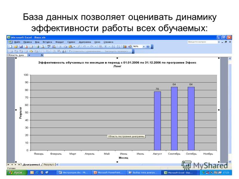 База данных позволяет оценивать динамику эффективности работы всех обучаемых: