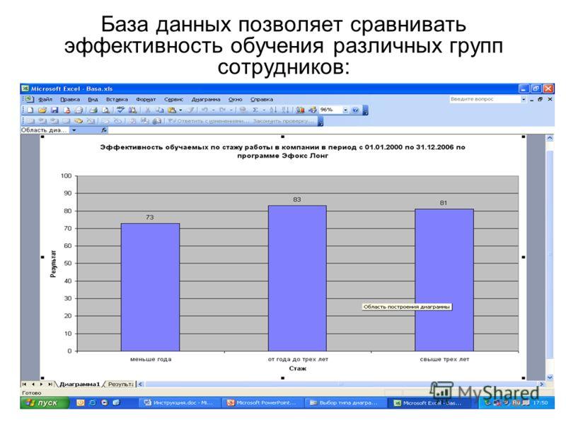 База данных позволяет сравнивать эффективность обучения различных групп сотрудников: