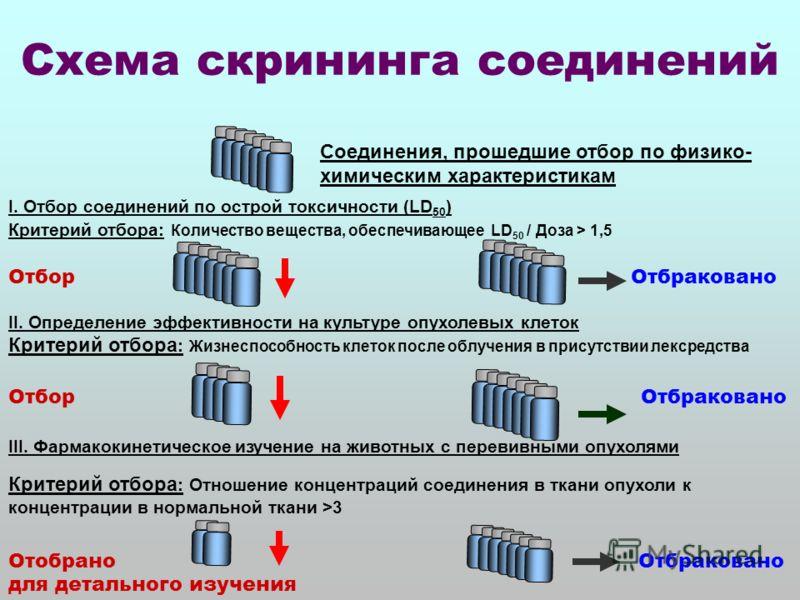 Схема скрининга соединений Соединения, прошедшие отбор по физико- химическим характеристикам I. Отбор соединений по острой токсичности (LD 50 ) Критерий отбора: Количество вещества, обеспечивающее LD 50 / Доза > 1,5 Отбор Отбраковано II. Определение