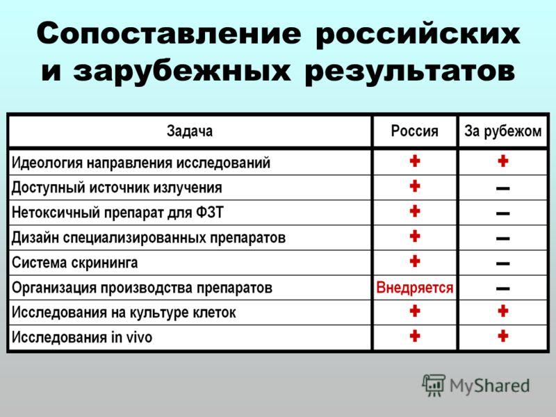 Сопоставление российских и зарубежных результатов