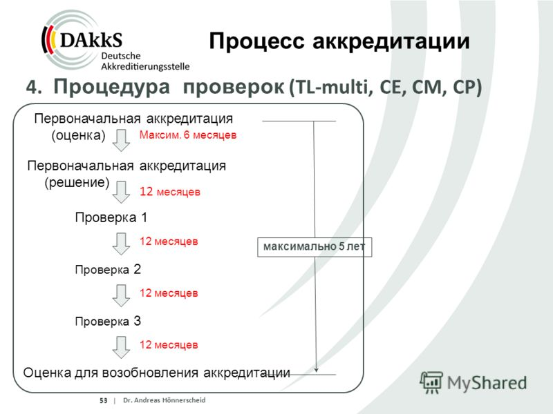 |5353 Dr. Andreas Hönnerscheid Процесс аккредитации 4. Процедура проверок (TL-multi, CE, CM, CP) Максим. 6 месяцев Первоначальная аккредитация (оценка) Первоначальная аккредитация (решение) 12 месяцев Проверка 1 Проверка 2 Оценка для возобновления ак